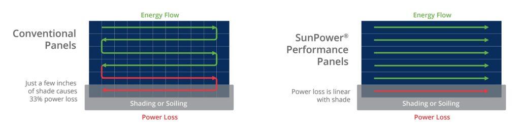 Sunpower Performance Panel